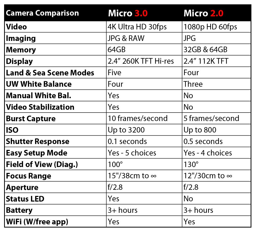Sealife micro 3 vs Micro 2